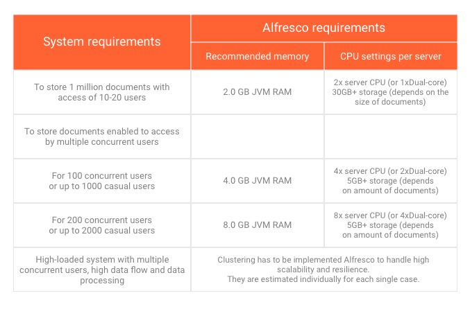 Estimation of hardware capacity when implementing Alfresco