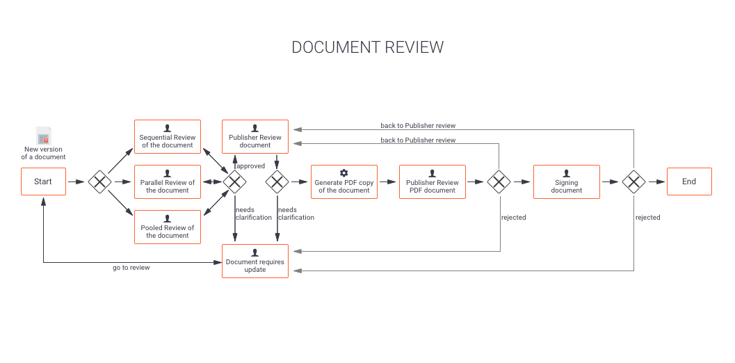 Doument review. Alfresco workflow automation