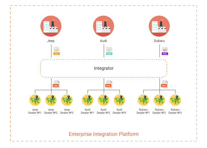 Enterprise Integration Platform