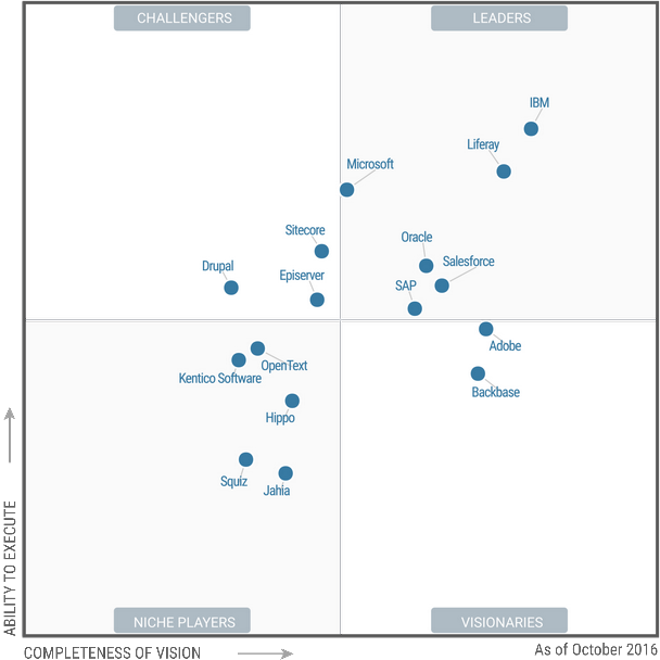 Gartner Magic Quadrant, 2016