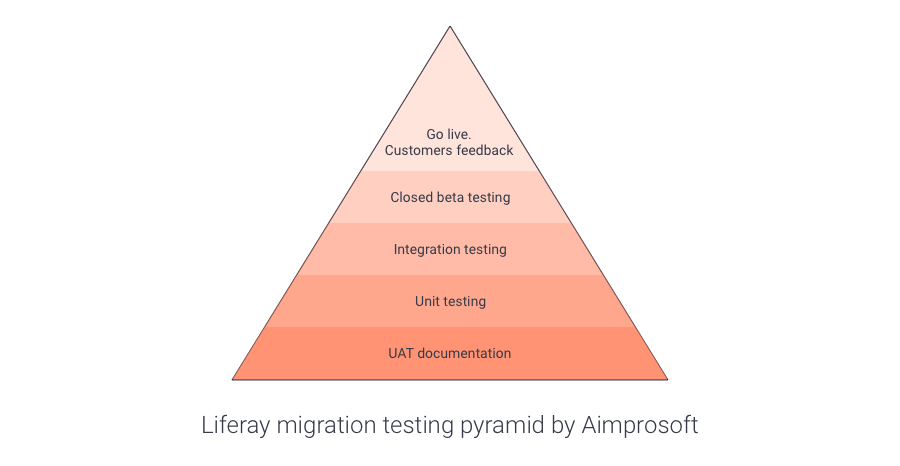 Liferay migration testing pyramide by Aimprosoft