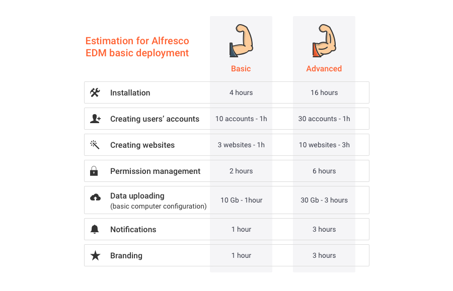 Estimation for Alfresco Electronic Document Management basic deployment