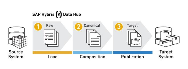 SAP Hybris Data Hub
