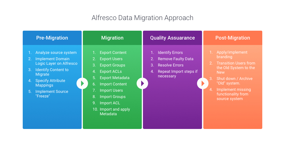 Alfresco data migration approach