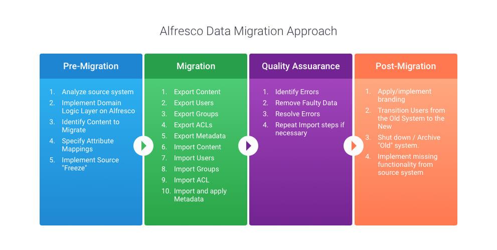 Alfresco data migration approach