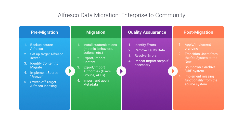 Alfresco-Data Migration_Enterprise to Community