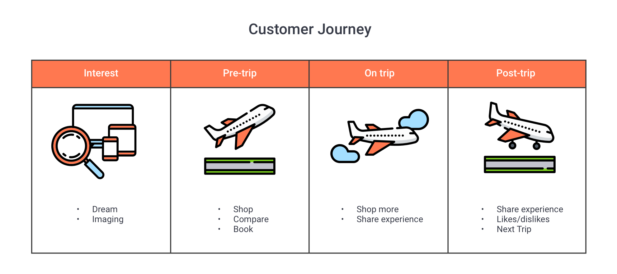 Customer journey_SAP airline solutions