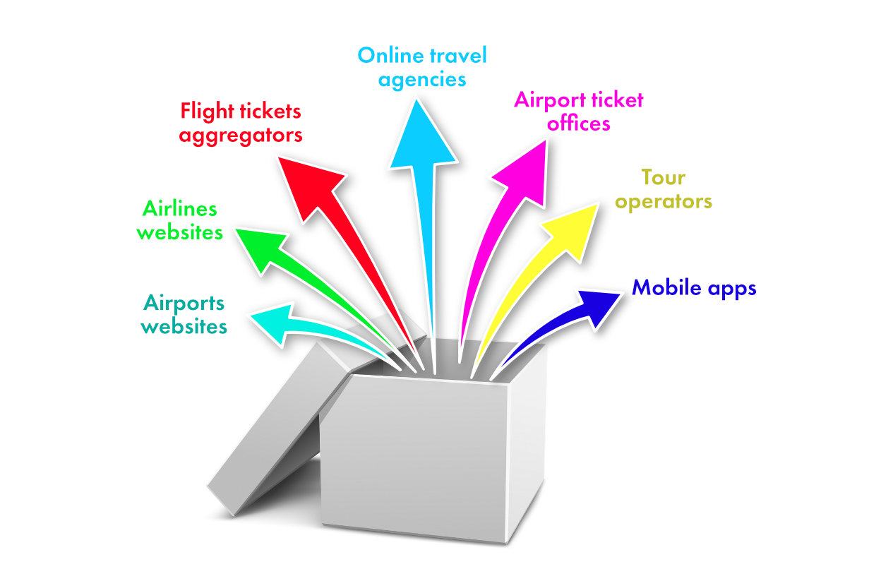 Channels of distribution in airline industry
