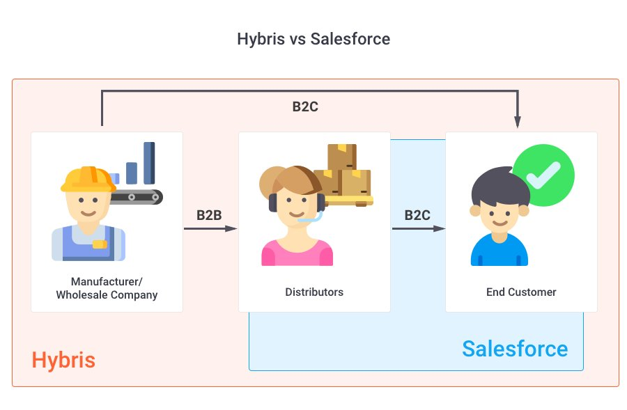 hybris vs salesforce