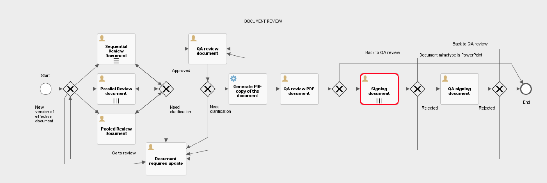 customized document review with Alfresco