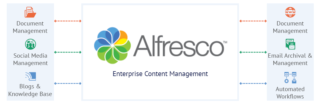 Alfresco enterprise DMS solution