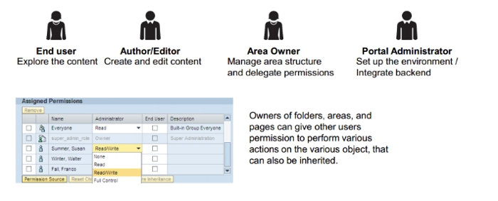 Roles and permissions in SAP Enterprise portal