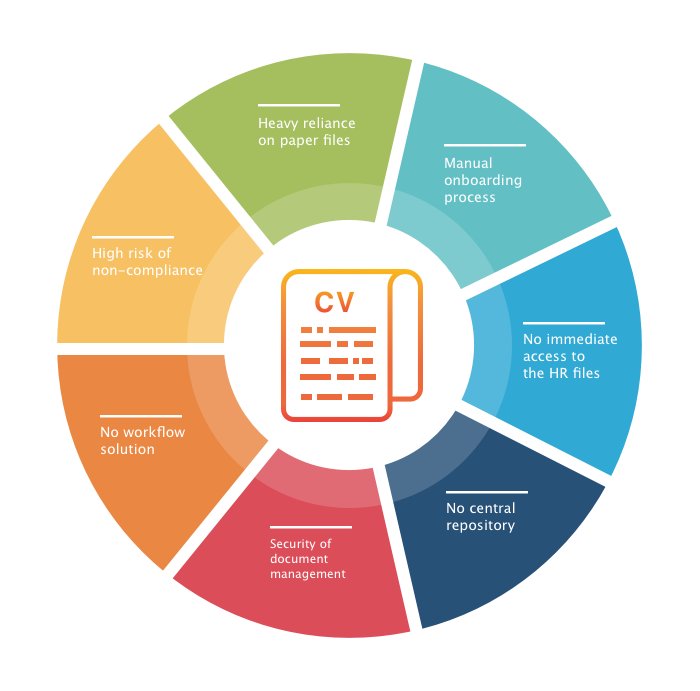 The main challenges related to HR records