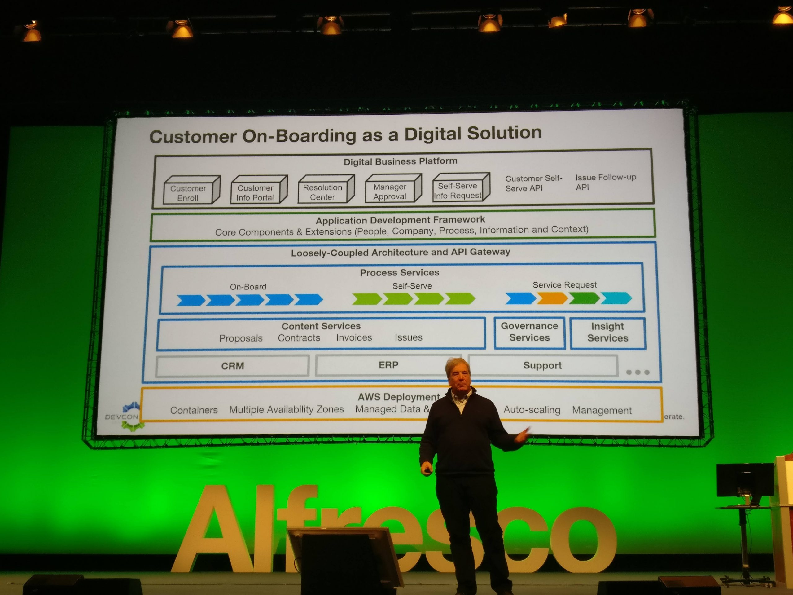 Customer On-Boarding as a Digital Solution