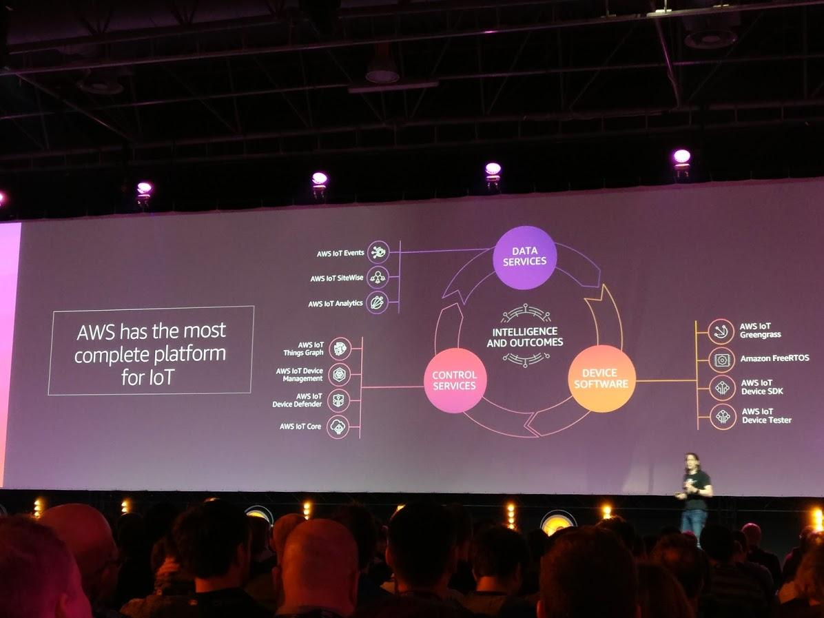 Capture of the slide showcasing AWS platform options for IoT