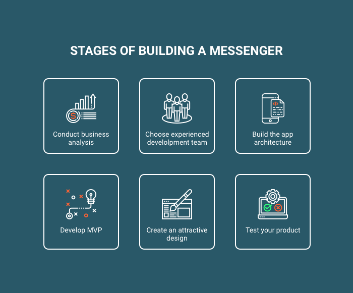 Messenger app development