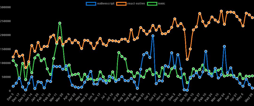 Frameworks popularity statistics (2018)