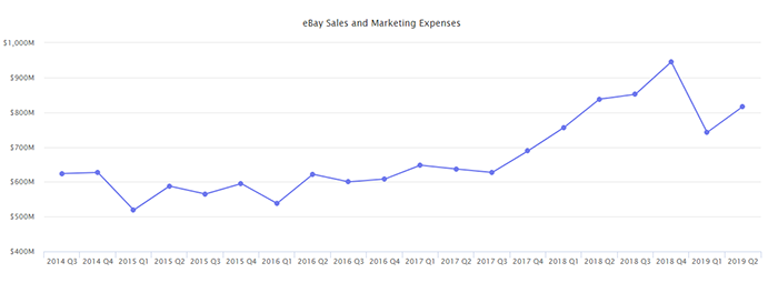 An eBay marketplace sales and marketing expenses chart created by MarketingPulse