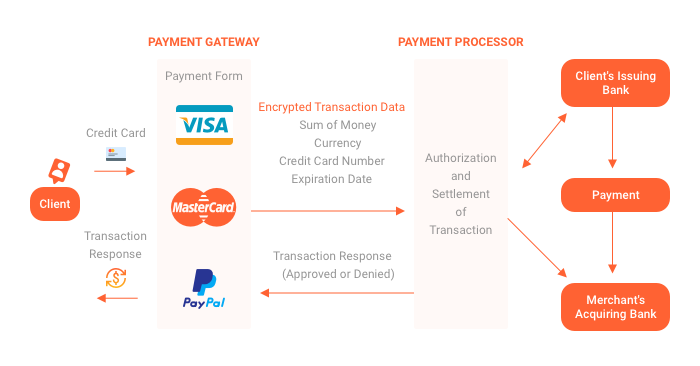 App's payment system