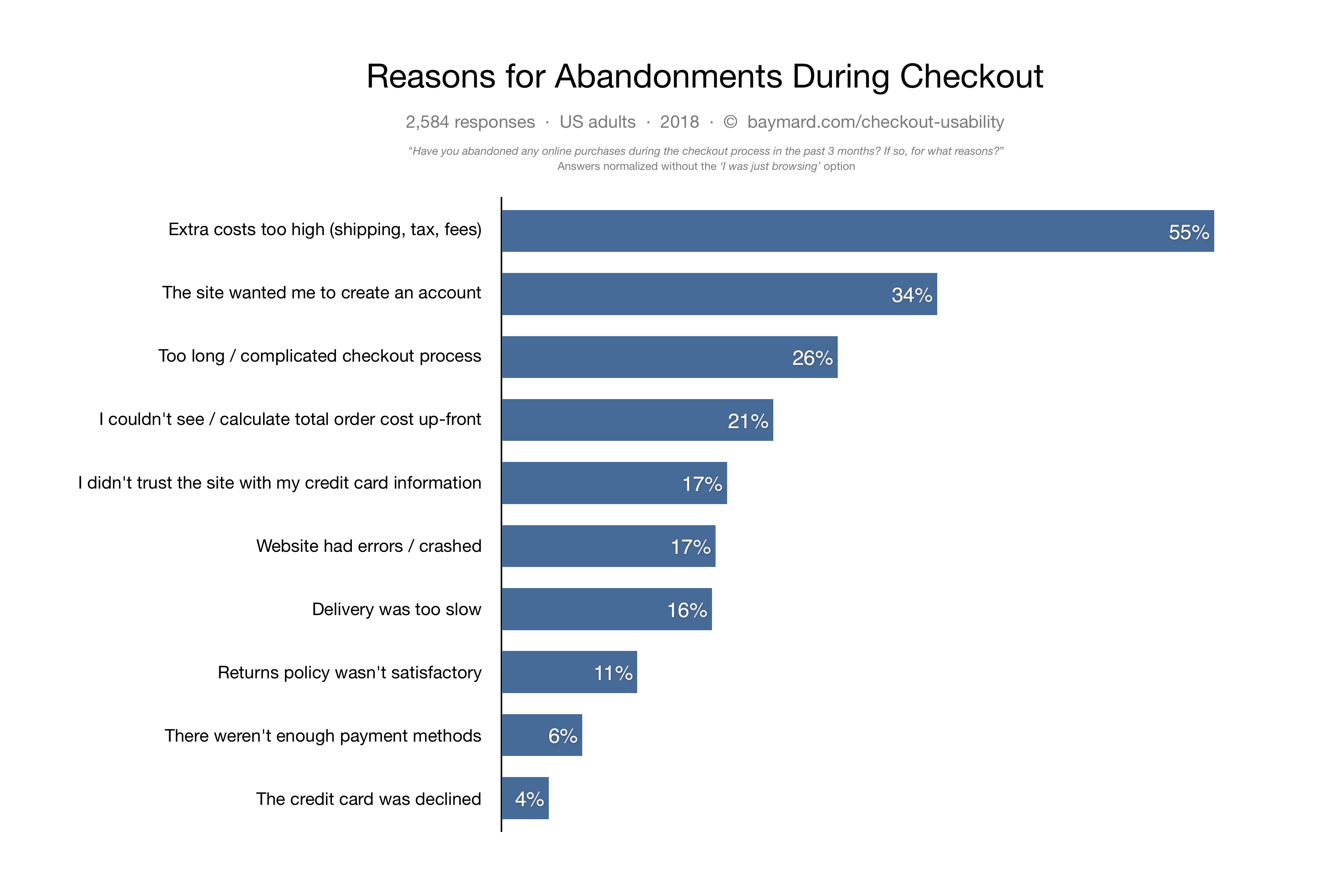 Top Checkout abandonment reasons