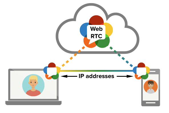 Peer-to-peer connection in WebRTC