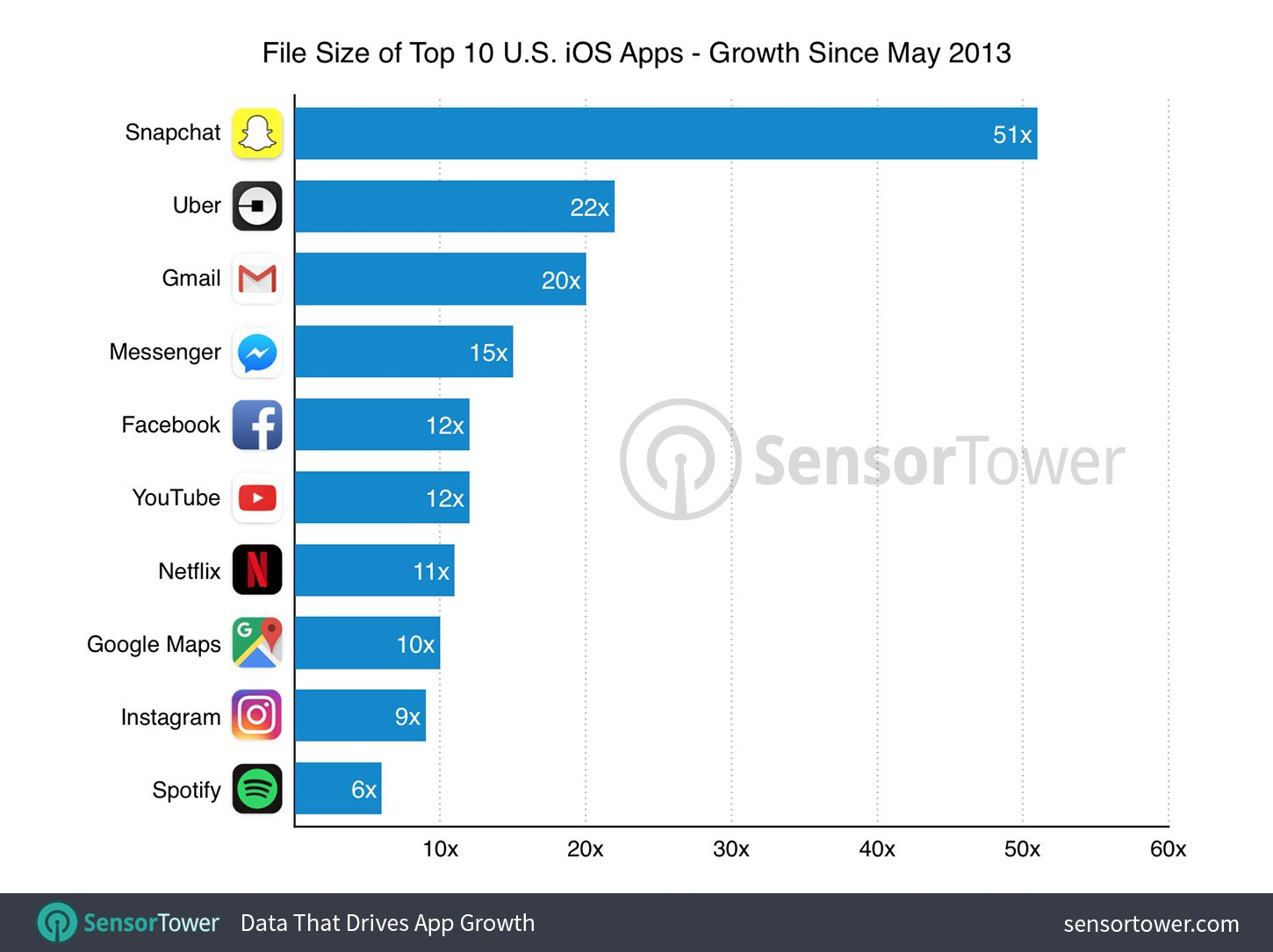 Size of the most popular apps in the USA