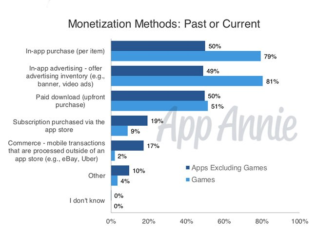 Popular monetization methods for a mobile app