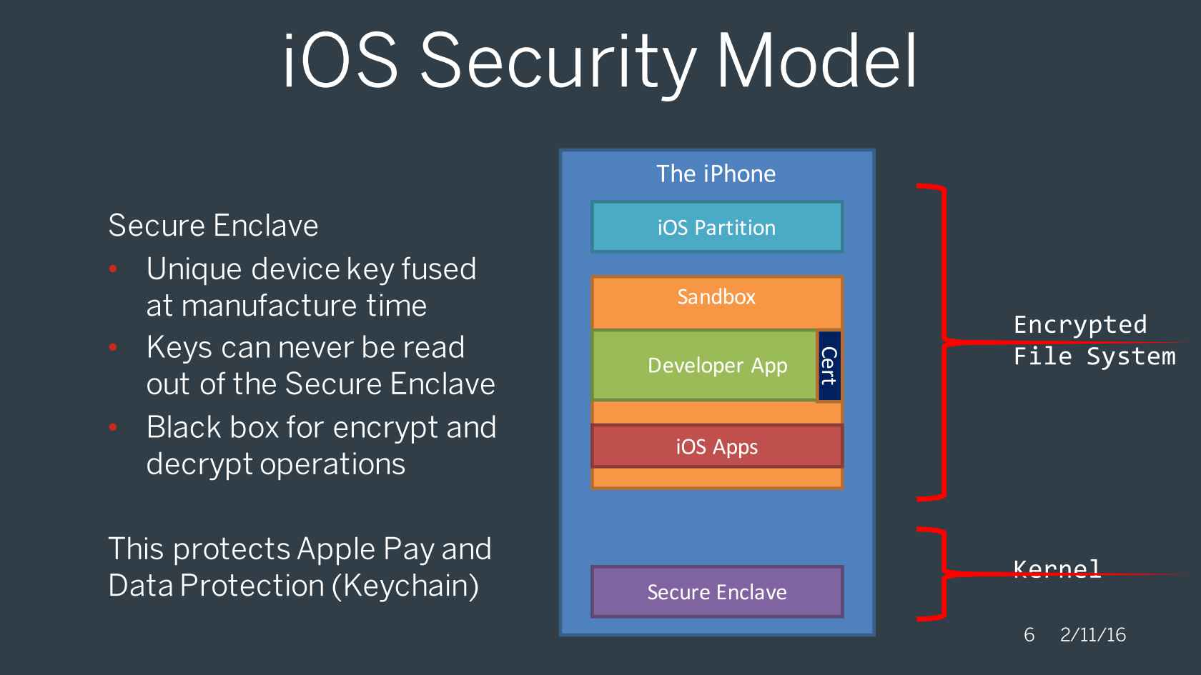 iOS security model
