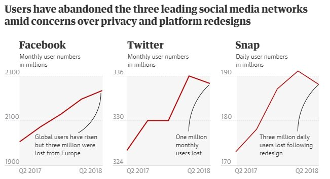 The drop in the number of Facebook, Twitter and Snapchat users