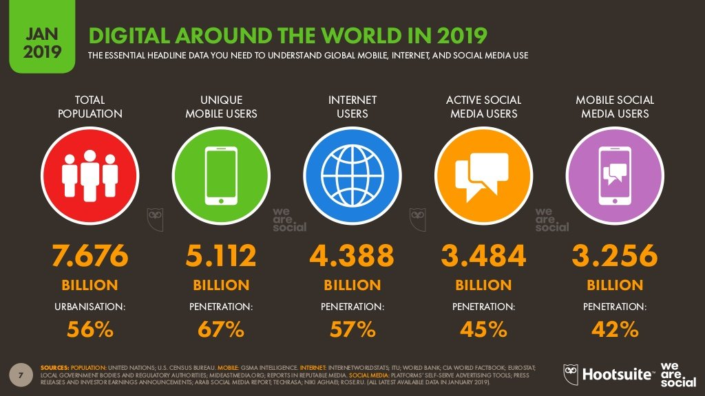 Global digital overview of mobile, internet, and social media use