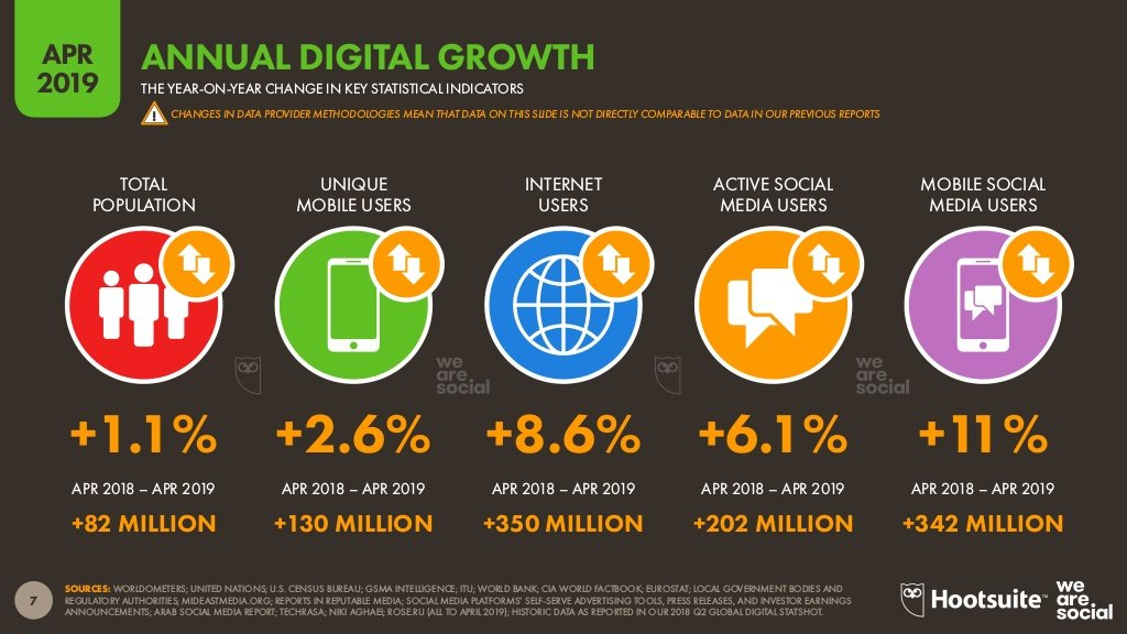 Annual digital users' growth