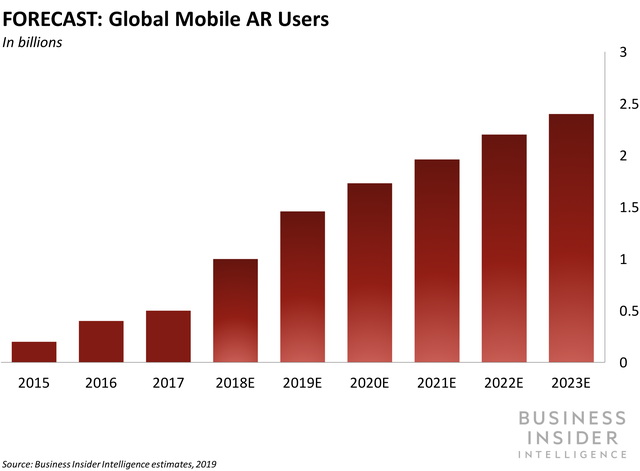Forecast of rising number of AR global mobile users, 2015-2023