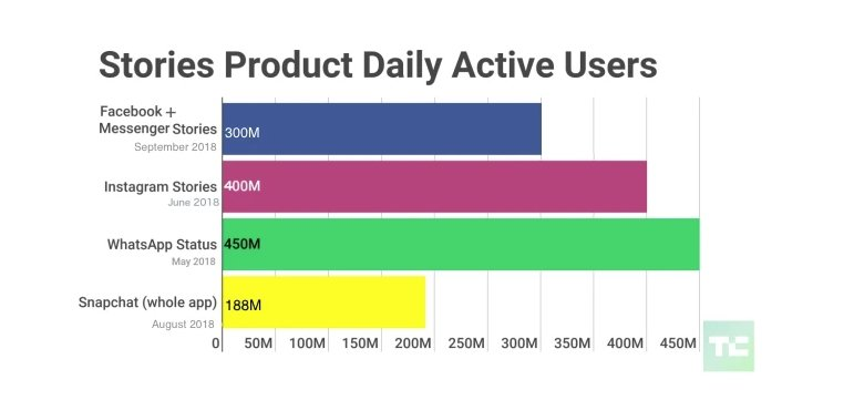 The scope of stories product daily users' activity