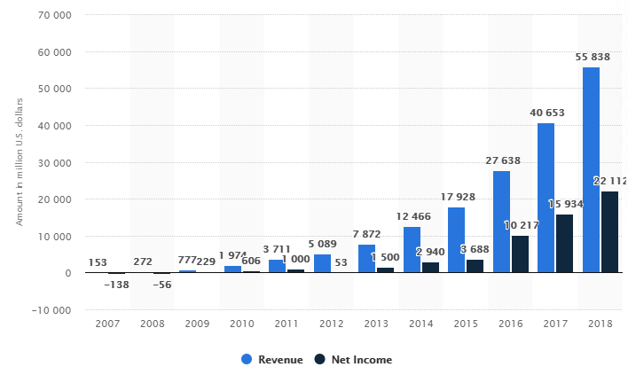 Facebook's annual revenue and net income from 2007 to 2018
