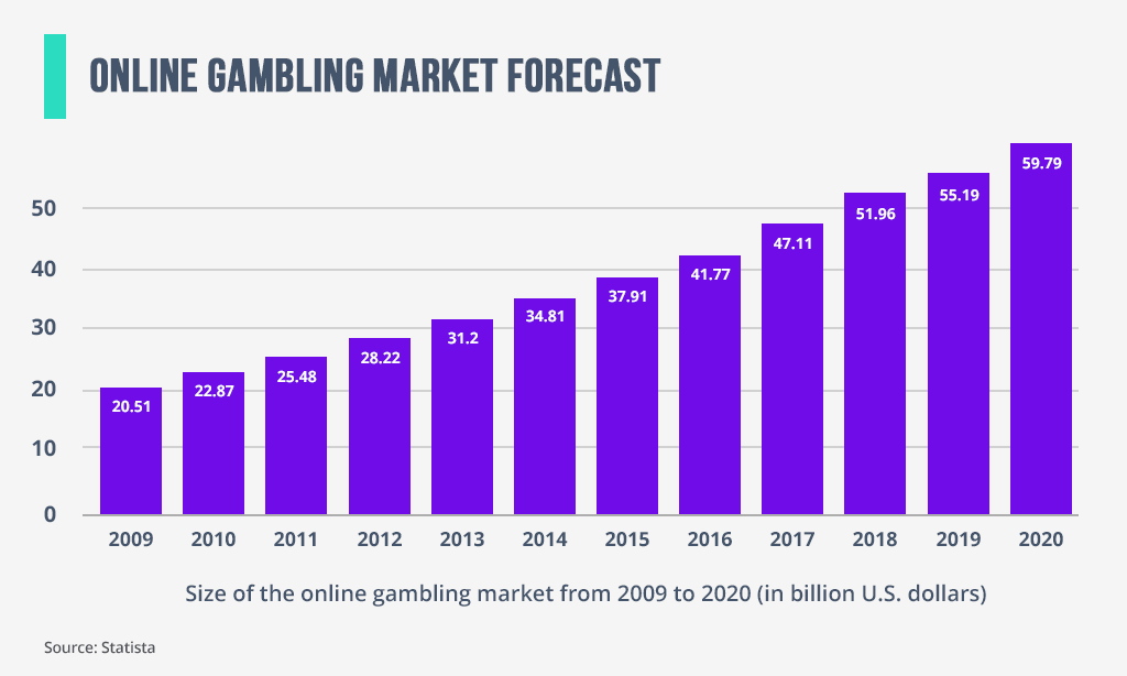 Size of the online gambling market (2009-2020)