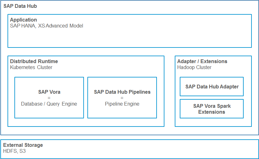 Under the hood of the SAP Hybris Data Hub