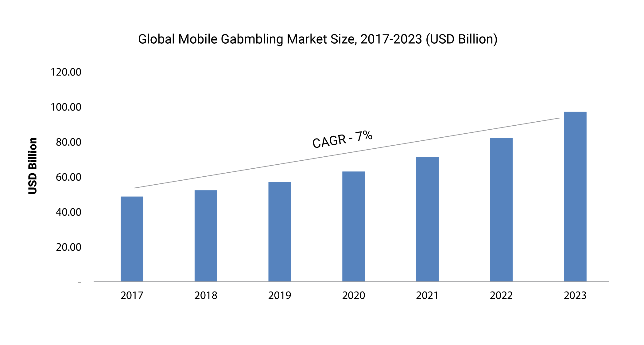Global mobile gambling market size (2017-2023)