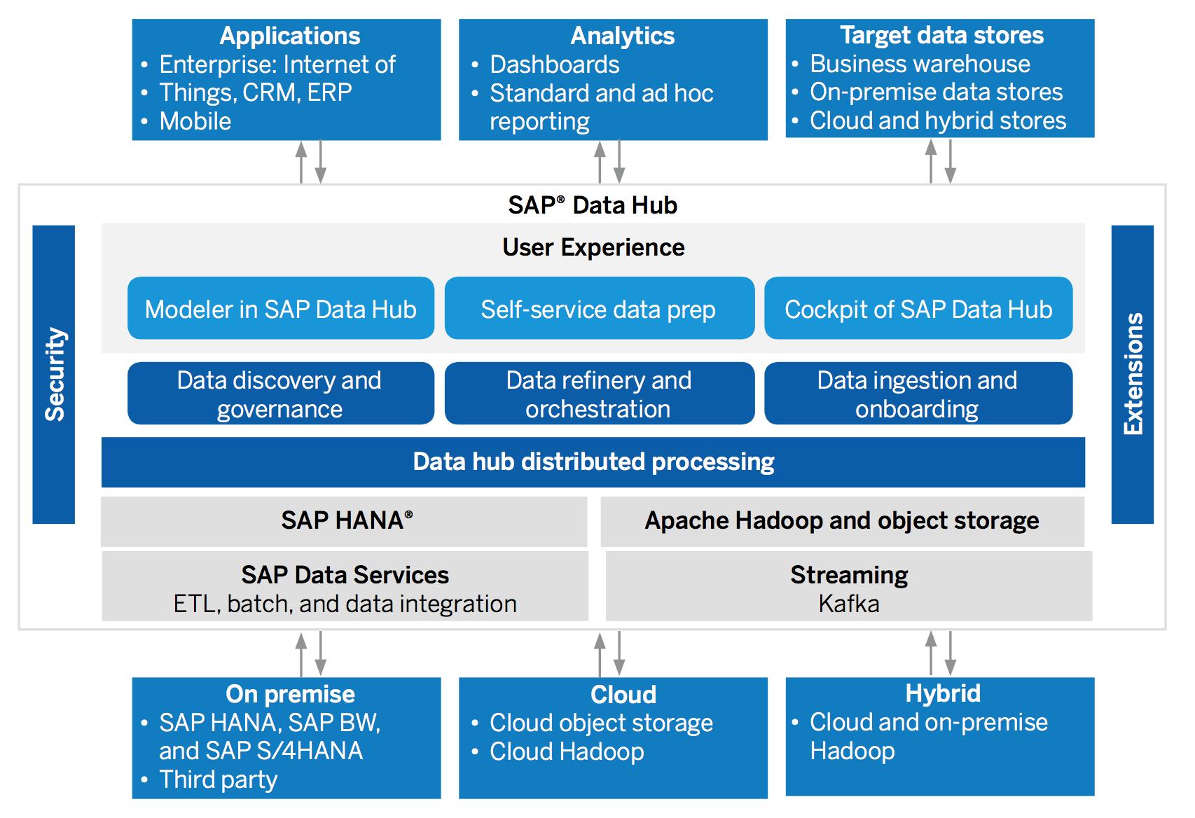 Hybris Data Hub architecture