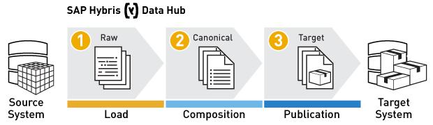 Process of data integration in SAP Hybris Data Hub