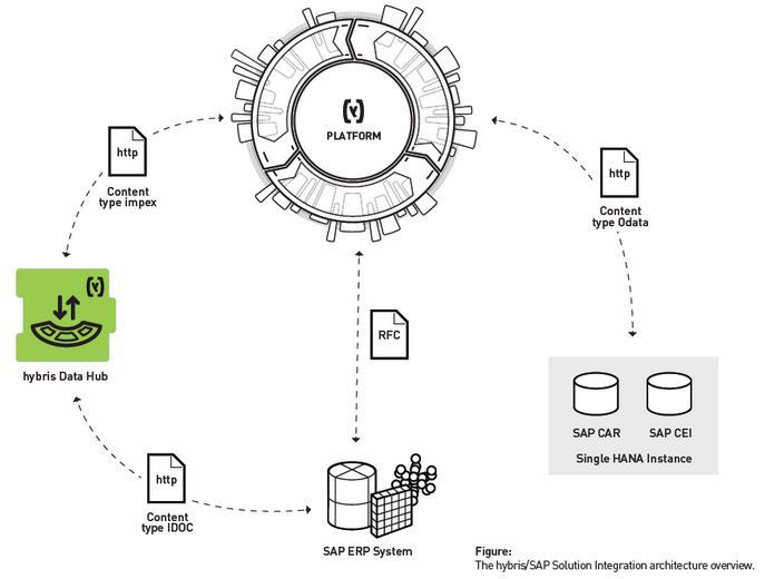 SAP Data Hub integration architecture