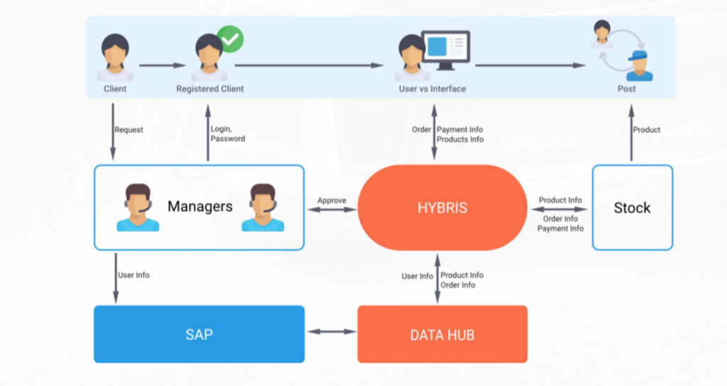Collaboration process in SAP Hybris Data Hub