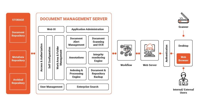 medical document management software