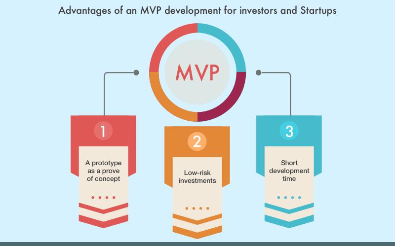 Advantages of MVP for investors