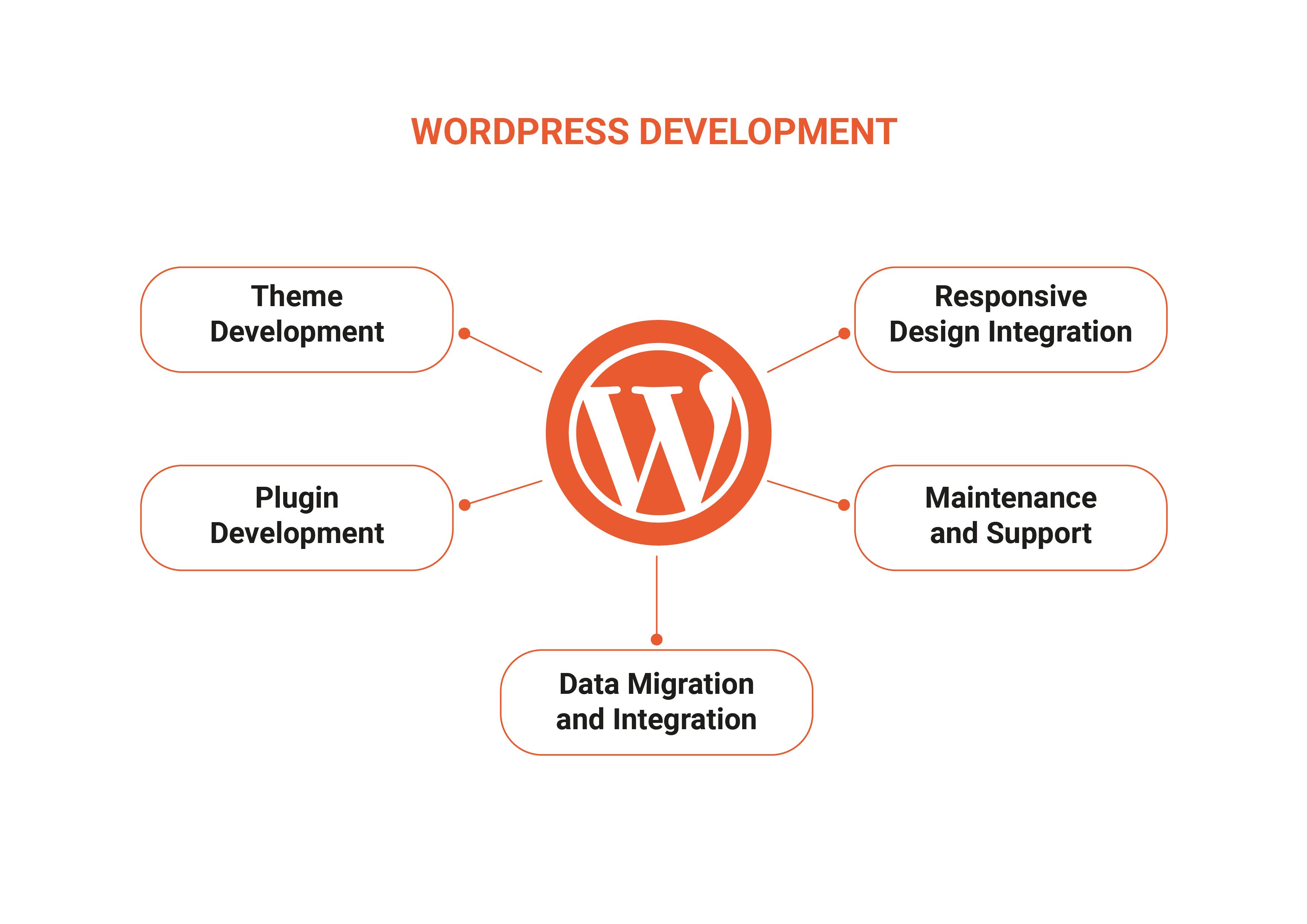 Wordpress development capabilities