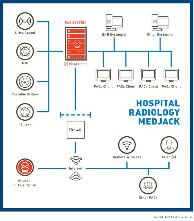 Radiology medjacking as an example of security and privacy issues with iot in healthcare