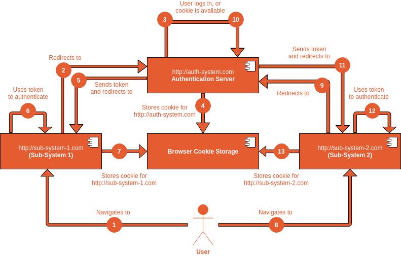 SSO Workflow