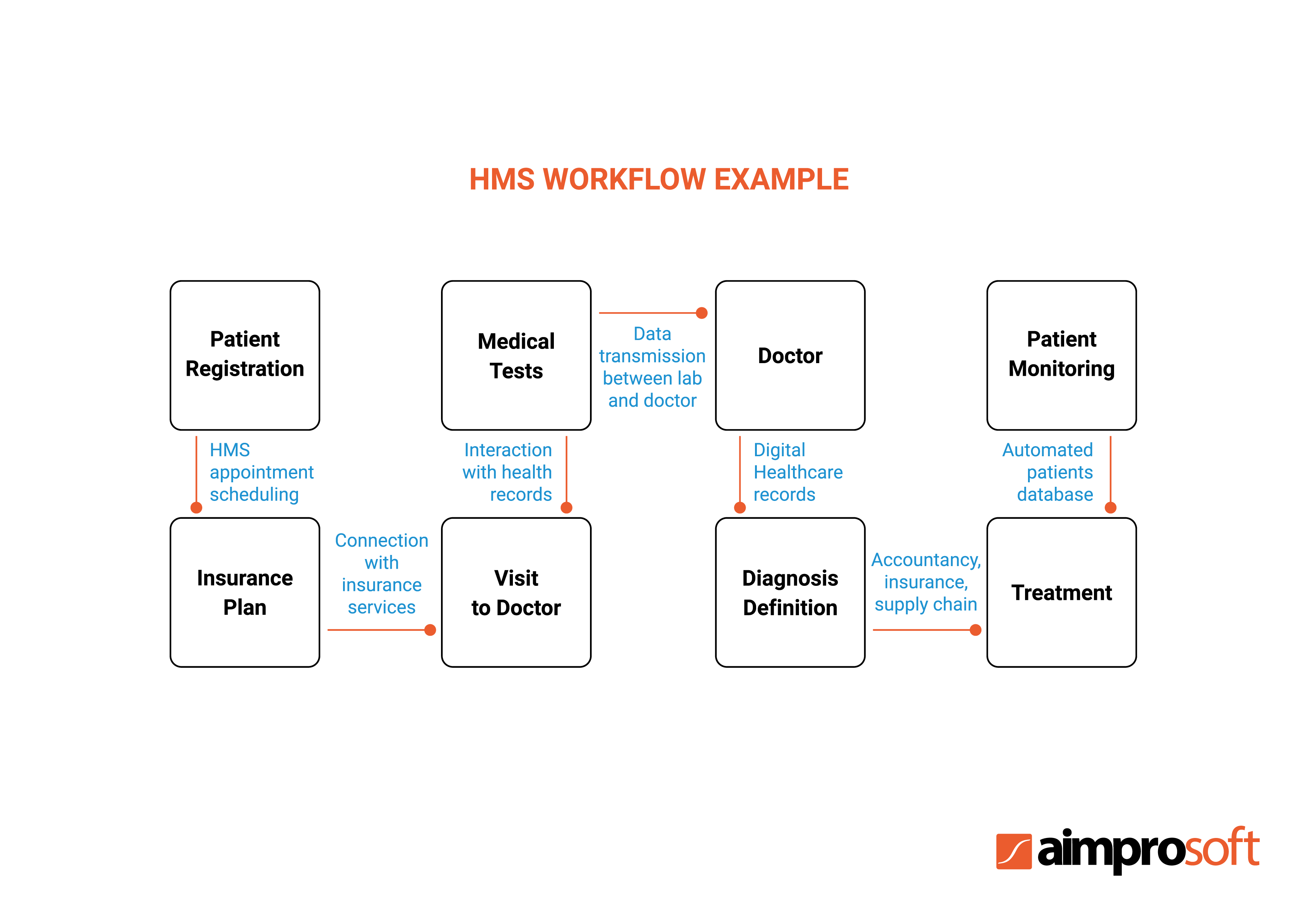 Example of hospital management system workflow
