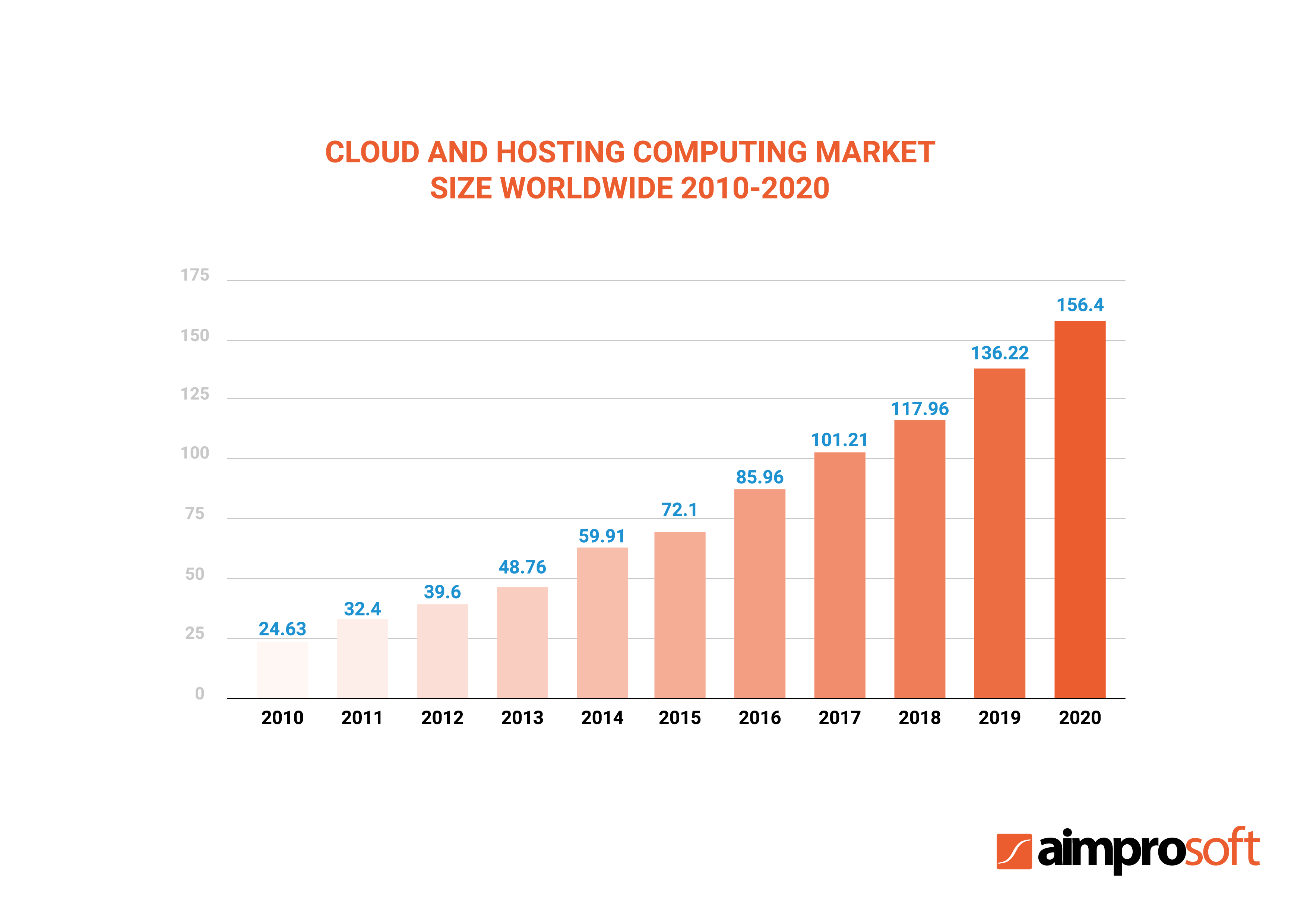 Hosting and cloud computing market size worldwide 2010-2020