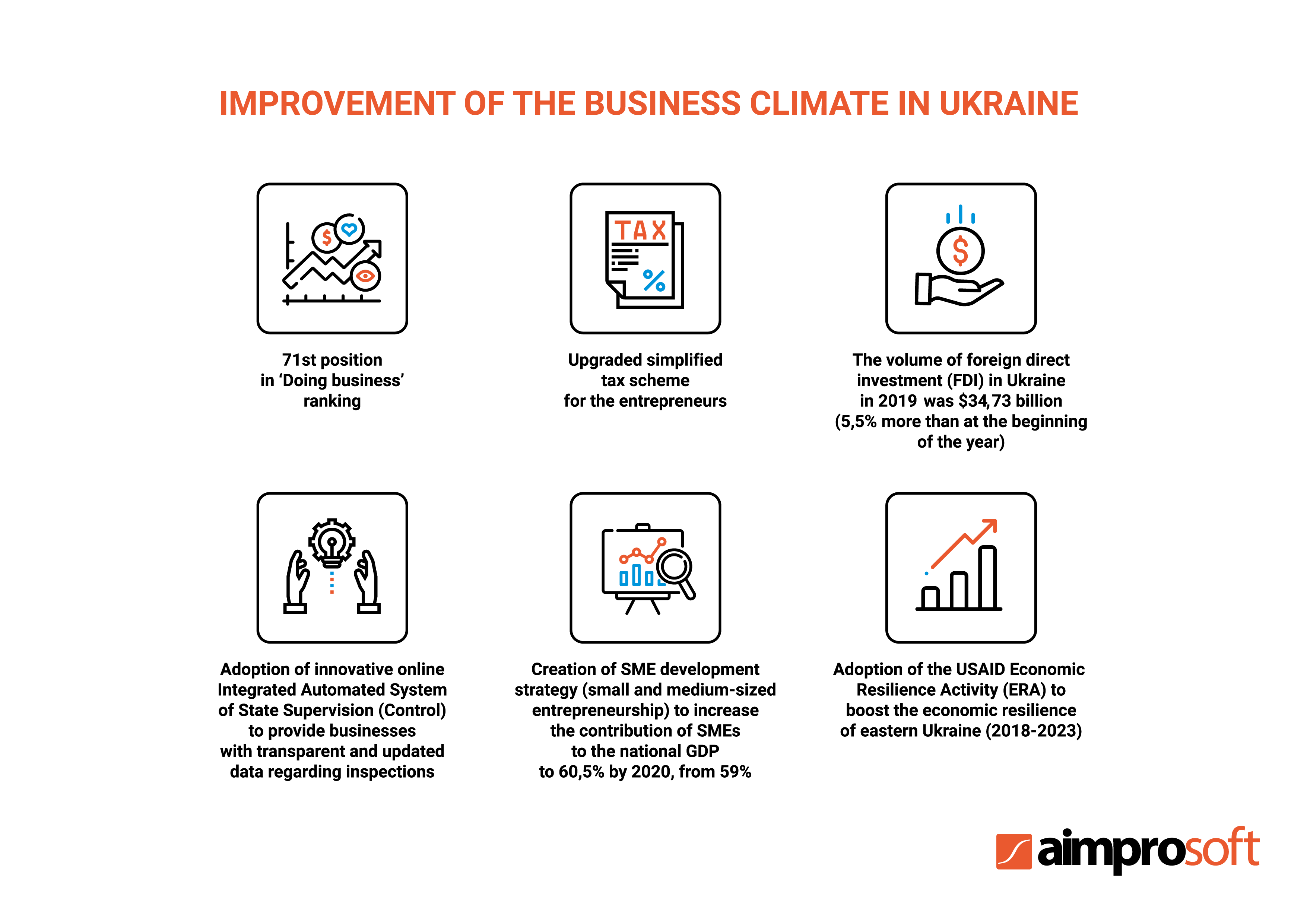 Improvement of the business climate in Ukraine
