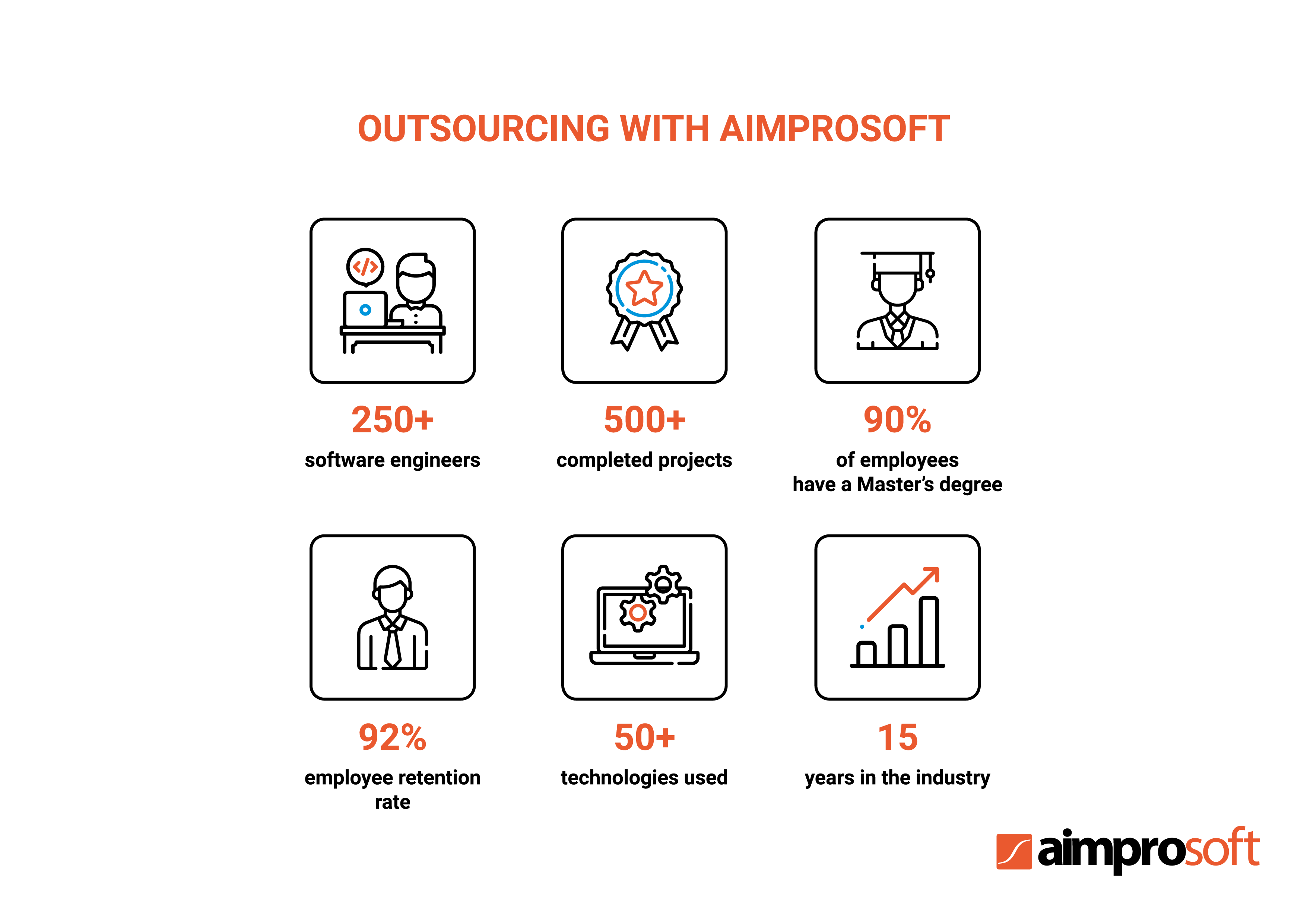 IT outsourcing with Aimprosoft